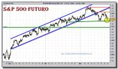sp-500-futuro-tiempo-real-grafico-intradiario-23-noviembre-2010