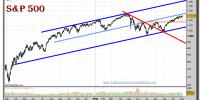 sp-500-index-grafico-diario-02-noviembre-2010