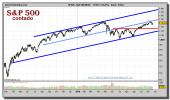 sp-500-index-grafico-diario-19-noviembre-2010
