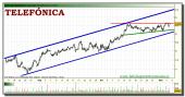telefonica-tiempo-real-grafico-intradiario-04-noviembre-2010