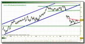 telefonica-tiempo-real-grafico-intradiario-22-noviembre-2010