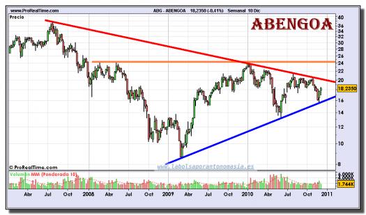 abengoa-grafico-semanal-10-diciembre-2010