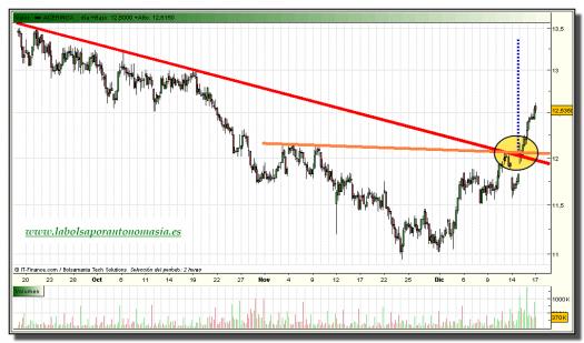 acerinox-tiempo-real-grafico-intradiario-17-diciembre-2010