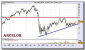arcelor-mittal-grafico-semanal-13-diciembre-2010