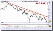 b-sabadell-grafico-semanal-10-diciembre-2010