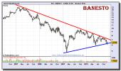 banesto-grafico-semanal-10-diciembre-2010