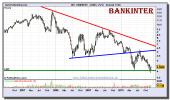 bankinter-grafico-semanal-10-diciembre-2010