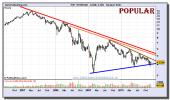 bpopular-grafico-semanal-10-diciembre-2010