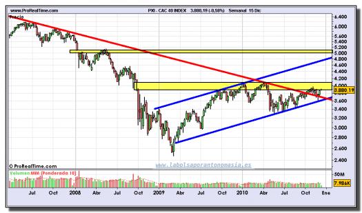 cac-40-index-grafico-semanal-15-diciembre-2010