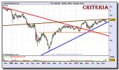 criteria-grafico-semanal-10-diciembre-2010