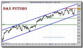 dax-30-futuro-tiempo-real-grafico-intradiario-01-diciembre-2010