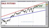 dax-futuro-grafico-intradiario-21-diciembre-2010