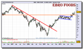 ebro-foods-grafico-semanal-10-diciembre-2010