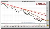 gamesa-grafico-diario-09-diciembre-2010