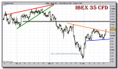 ibex-35-cfd-grafico-intradiario-21-diciembre-2010