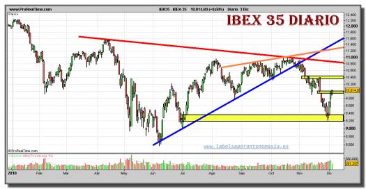 ibex-35-grafico-diario-03-diciembre-2010