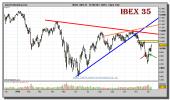 ibex-35-grafico-diario-09-diciembre-2010