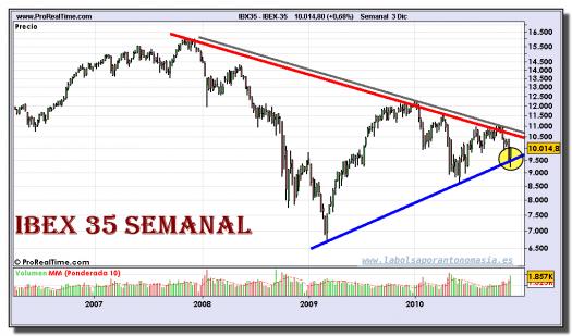 ibex-35-grafico-semanal-03-diciembre-2010