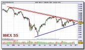 ibex-35-grafico-semanal-15-diciembre-2010