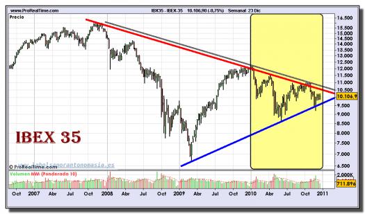 ibex-35-grafico-semanal-23-diciembre-2010