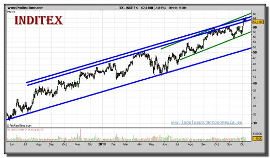 inditex-grafico-diario-09-diciembre-2010