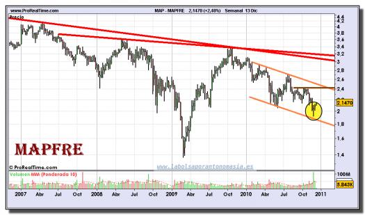 mapfre-grafico-semanal-13-diciembre-2010