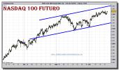 nasdaq-100-futuro-grafico-intradiario-16-diciembre-2010