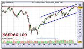 nasdaq-100-index-grafico-semanal-15-diciembre-2010