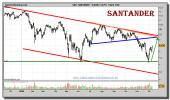 santander-grafico-diario-09-diciembre-2010