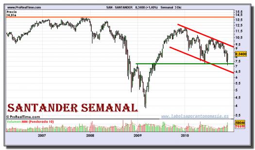 santander-grafico-semanal-03-diciembre-2010