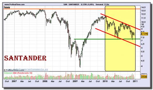 santander-grafico-semanal-23-diciembre-2010