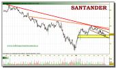 santander-tiempo-real-grafico-intradiario-20-diciembre-2010