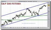 sp-500-futuro-grafico-intradiario-16-diciembre-2010