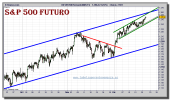 sp-500-futuro-grafico-intradiario-21-diciembre-2010