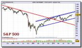 sp-500-index-grafico-semanal-15-diciembre-2010