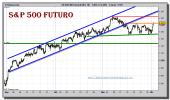sp-500-tiempo-real-grafico-intradiario-01-diciembre-2010