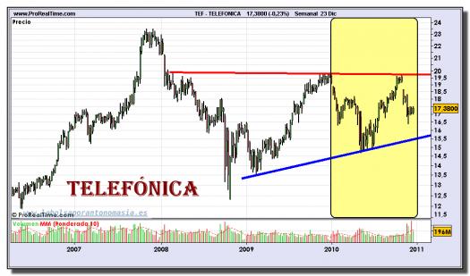 telefonica-grafico-semanal-23-diciembre-2010