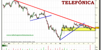 telefonica-tiempo-real-grafico-intradiario-20-diciembre-2010