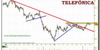 telefonica-tiempo-real-grafico-intradiario-23-diciembre-2010