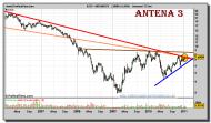 antena3tv-grafico-semanal-27-enero-2011