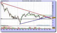 bolsas-y-mercados-grafico-semanal-18-enero-2011