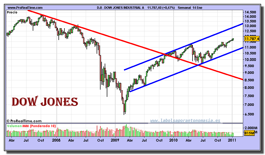 dow-jones-industrial-a-grafico-semanal-14-enero-2011 | La ...
