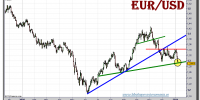 euro-dolar-grafico-diario-07-enero-2011