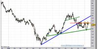 euro-dolar-grafico-diario-tiempo-real-17-enero-2011