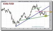 euro-dolar-tiempo-real-grafico-diario-13-enero-2011