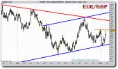 euro-libra-grafico-diario-tiempo-real-25-enero-2011