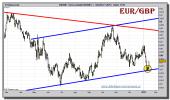 euro-libra-tiempo-real-grafico-diario-13-enero-2011