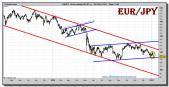 euro-yen-grafico-diario-07-enero-2011