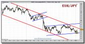 euro-yen-tiempo-real-grafico-diario-13-enero-2011