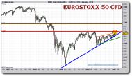 eurostoxx-50-cfd-grafico-semanal-28-enero-2011